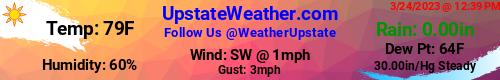 Upstate Weather | Greenville, South Carolina